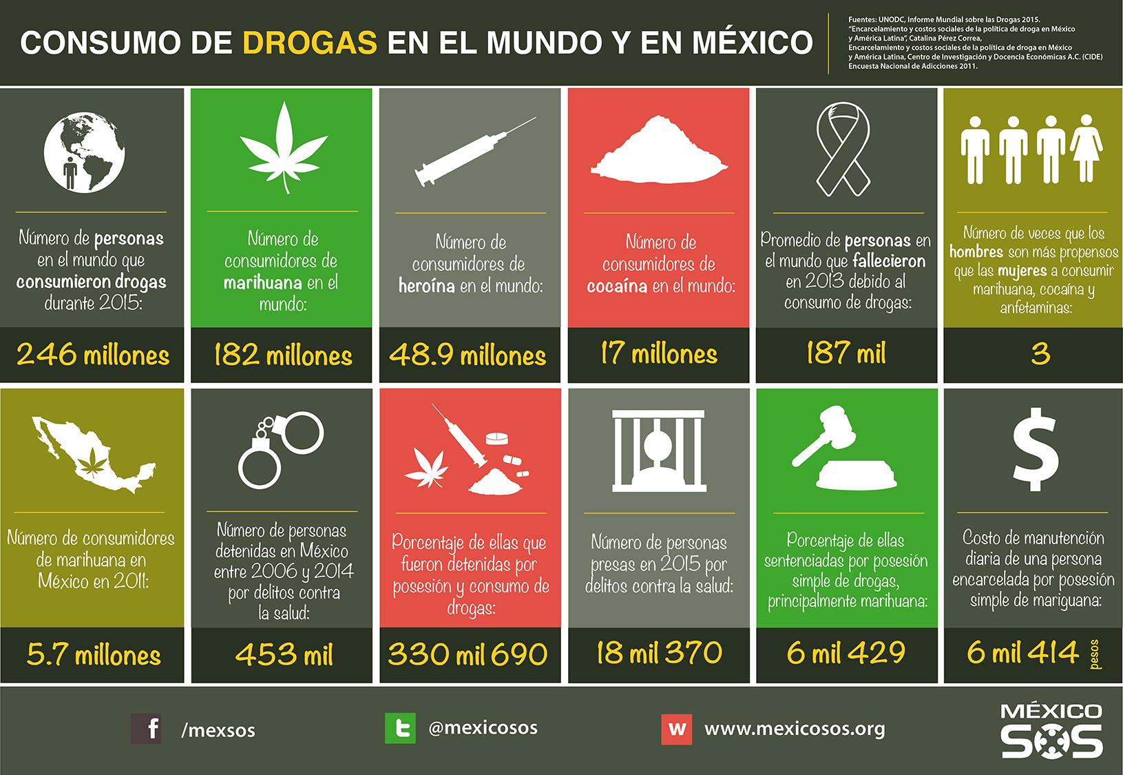 Consumo de drogas en el mundo y en México