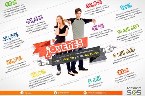Jóvenes en México como víctimas y como agresores
