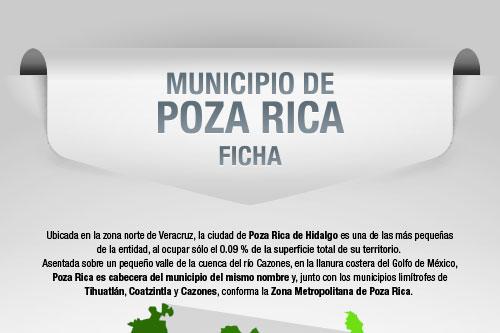Municipio de Poza Rica | Ficha